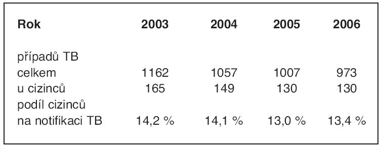 Počet hlášených případů TB v České republice v letech 2003–2006 celkem a u cizinců