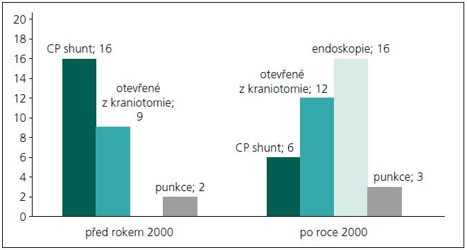 Počet operací před a po zavedení endoskopie v roce 2000.