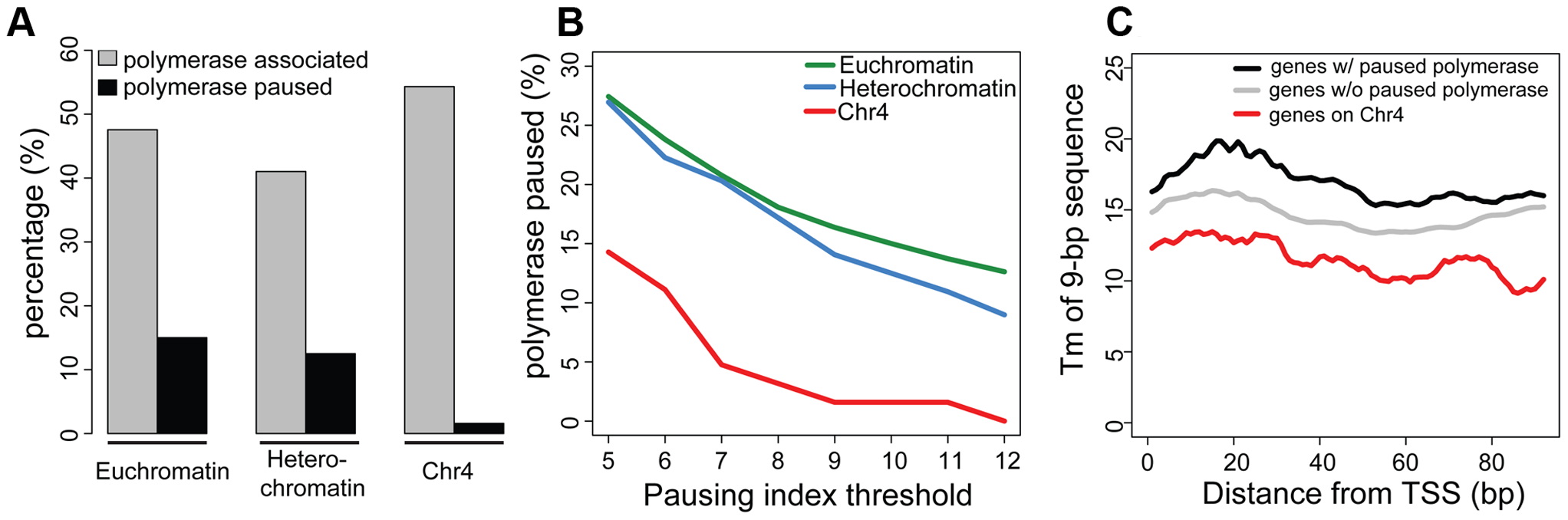 Chromosome 4 has a very low incidence of polymerase pausing identified by GRO-seq data.