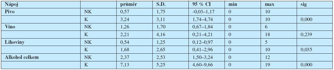"""Frekvence konzumace alkoholických nápojů nekuřačkami (NK) a kuřačkami (K) v posledním týdnu (počet """"drinků"""" po cca 10 g etylalkoholu – údaje z prvního vstupního vyšetření)."""