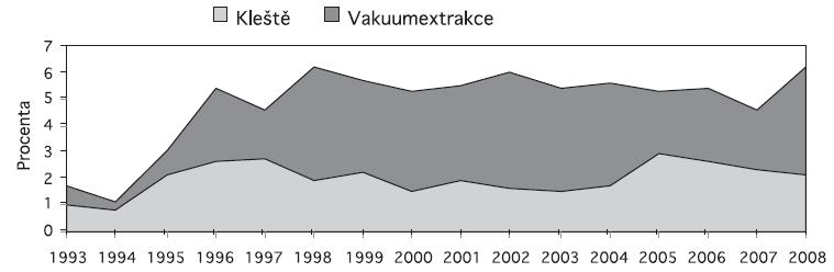 Vakuumextrakce a kleště (kumulativní frekvence)
