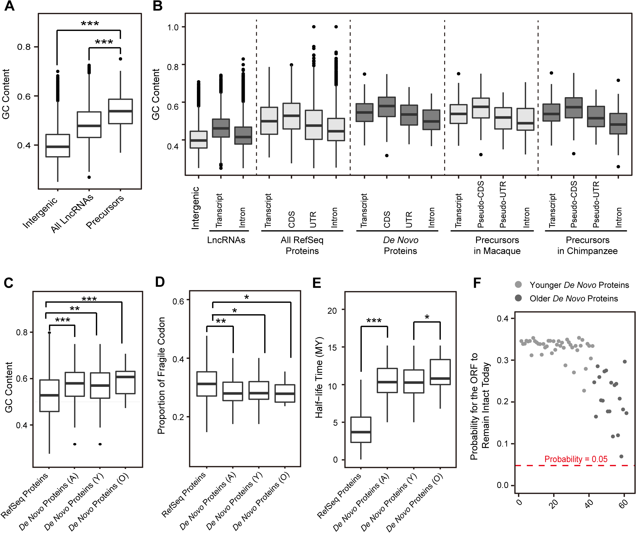 Emergence of human <i>de novo</i> proteins from GC-rich lncRNA precursors.