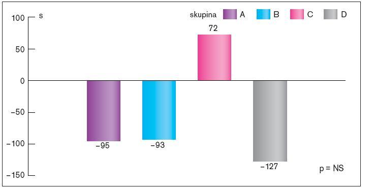Srovnání změn času po stenokardií během zátěžového testu na konci sledování ve srovnání se vstupním testem v jednotlivých skupinách.