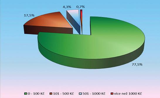 Průměrné měsíční náklady na léky předepsané lékařem – specialistou (n = 1798)