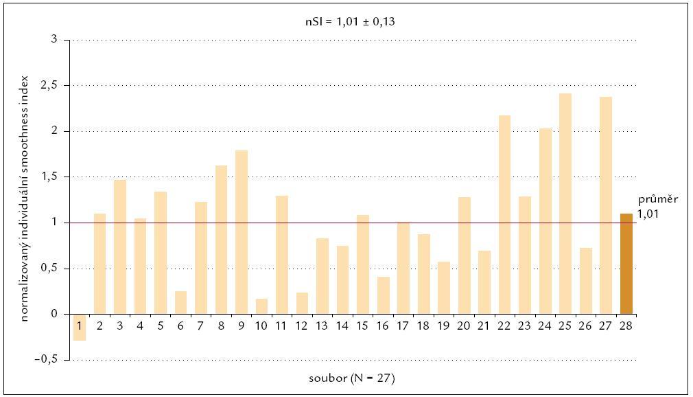 Normalizovaný populační smoothness index losartanu pro systolický tlak.