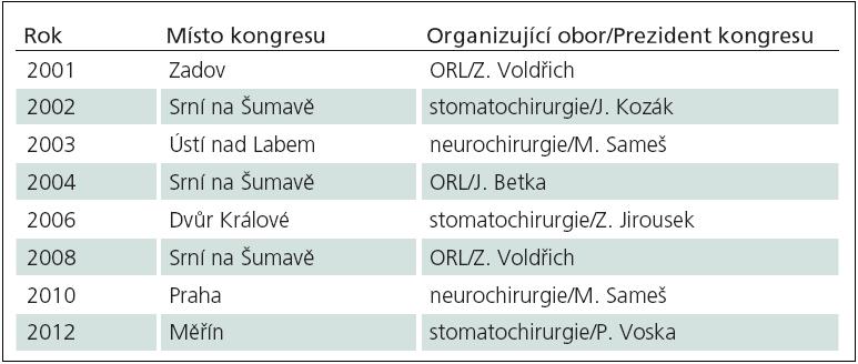 Přehled mezioborových kongresů chirurgie baze lební v České republice od roku 2001.