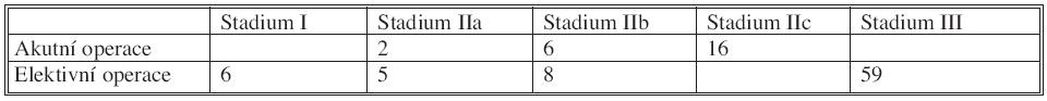 Hodnocení indikací k operaci podle Hanbena a Stocka Tab. 2. The evaluation of operation's indication according to Hanse nand Stock's classification