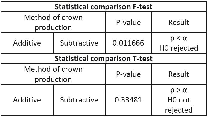 Statistical comparison.