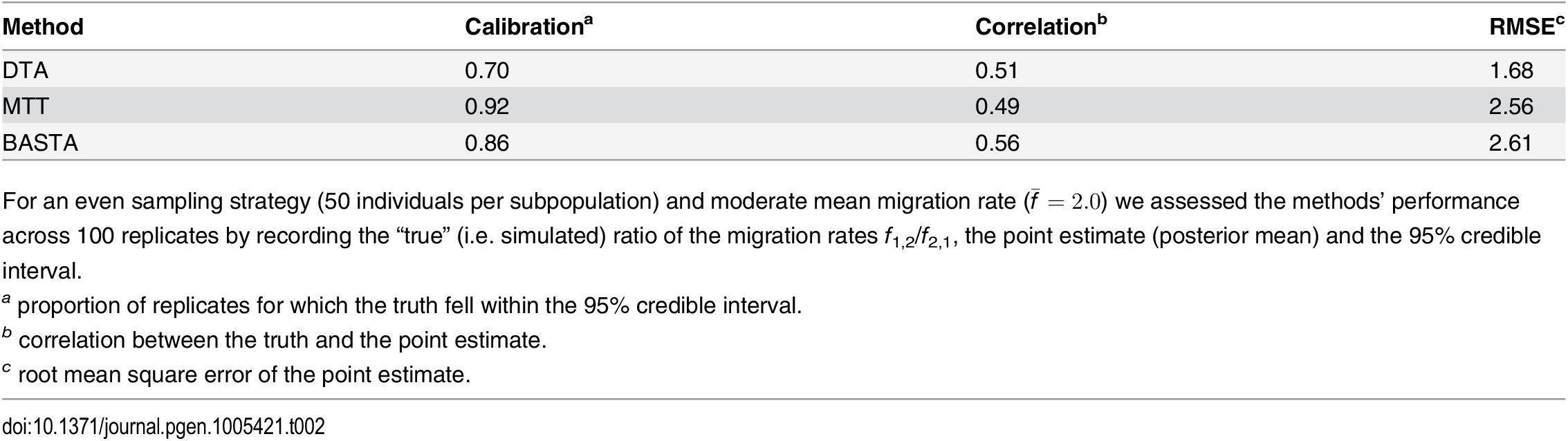 """Performance of methods in the two-population """"variable tree"""" scenario."""