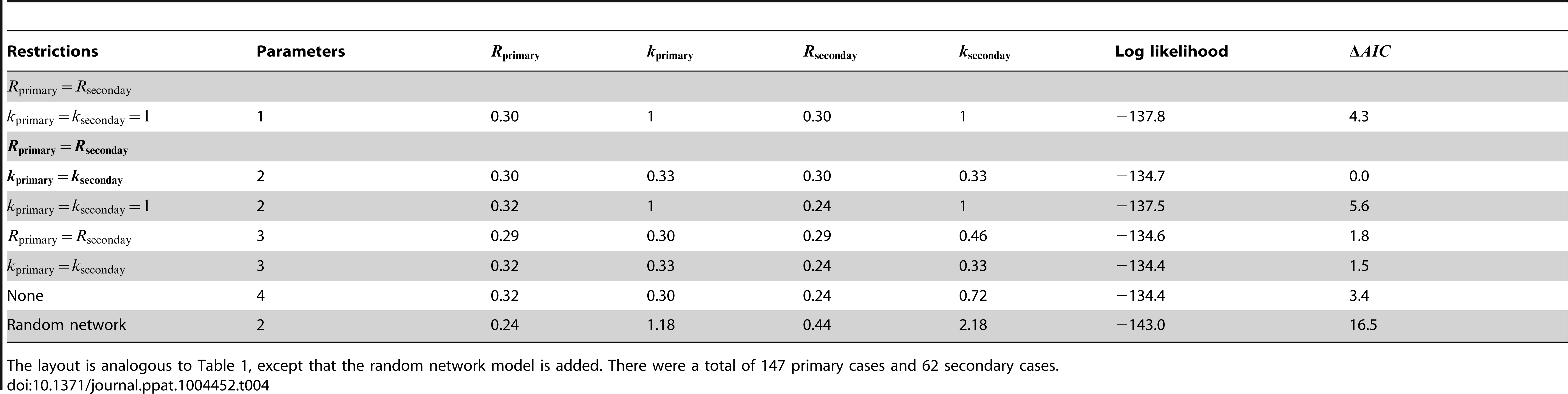 Inference results for comparing the transmissibility of primary and secondary cases for human monkeypox in the Democratic Republic of Congo, 1981–1984.