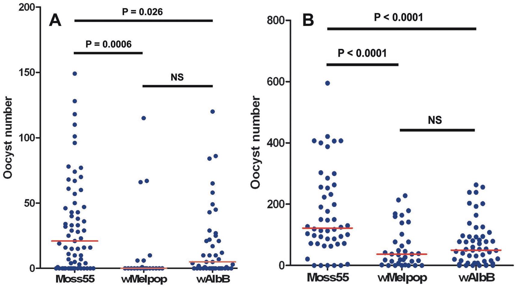 <i>Plasmodium falciparum</i> oocyst counts in <i>Wolbachia</i>-infected <i>An</i>. <i>gambiae</i> mosquitoes.
