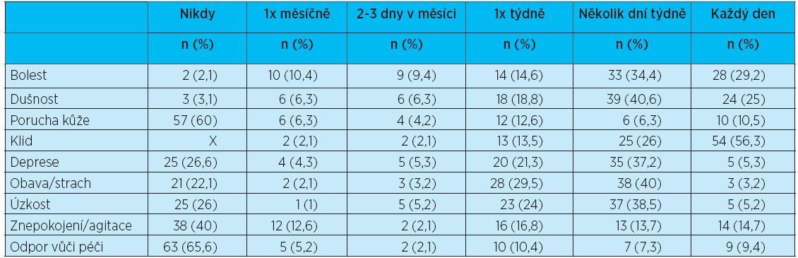 Hodnocení symptomů — SM-EOLD