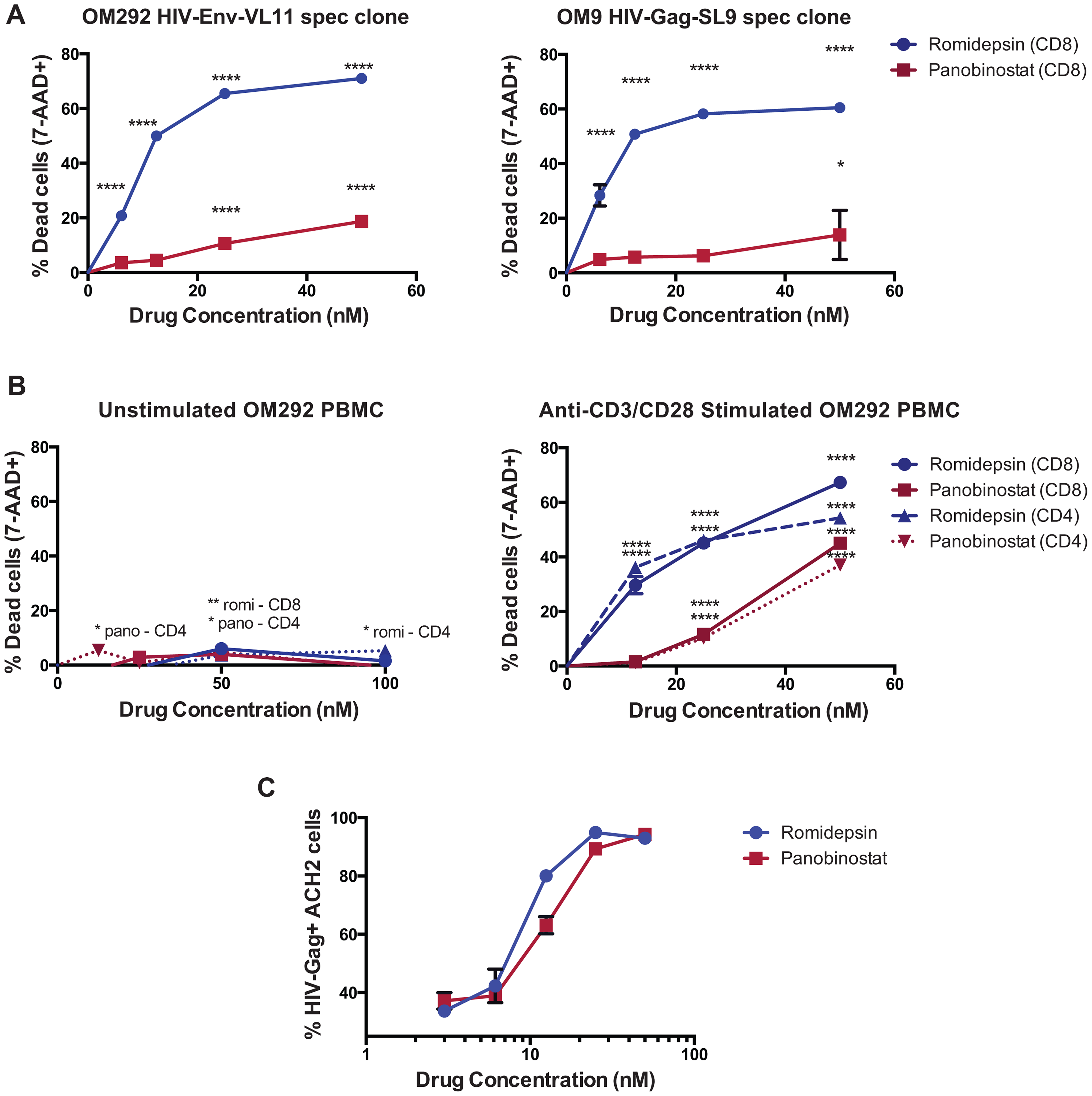 Romidepsin and panobinostat are disproportionately toxic to activated CD4<sup>+</sup> and CD8<sup>+</sup> T-cells.