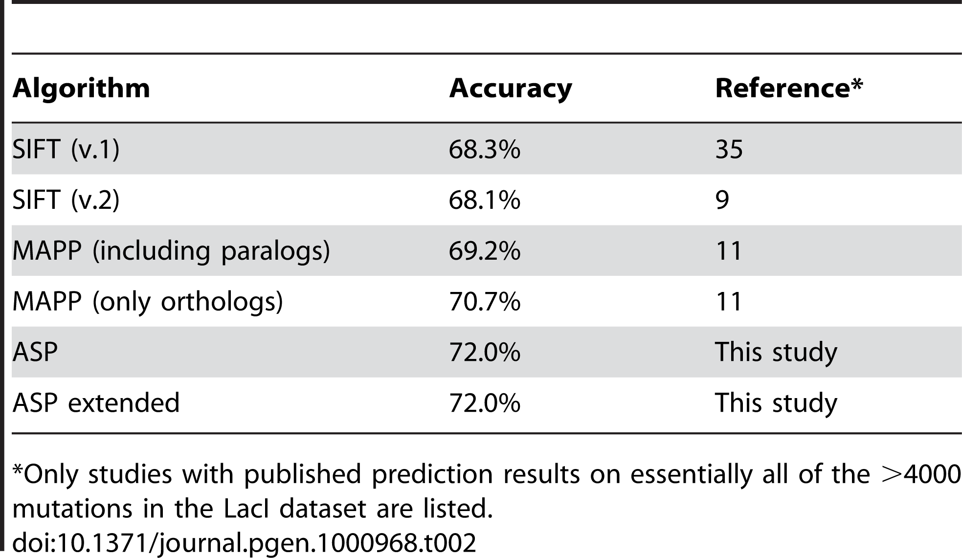 Prediction accuracy of different algorithms on the LacI dataset.