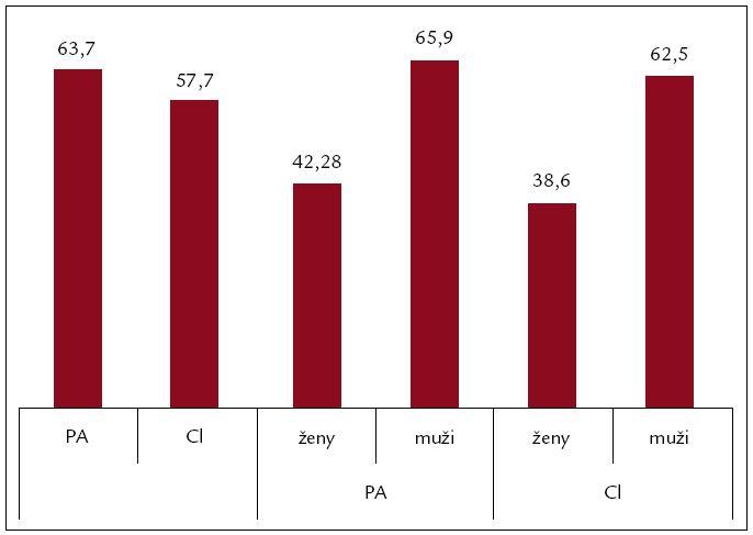 Průměrná spotřeba alkoholu v g/den. PA – chronická pankreatitida, CI – jaterní cirhóza