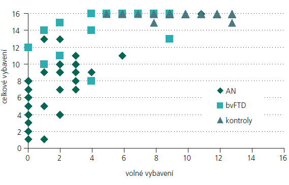 Vztah mezi volným a celkovým vybavením u jednotlivých skupin.