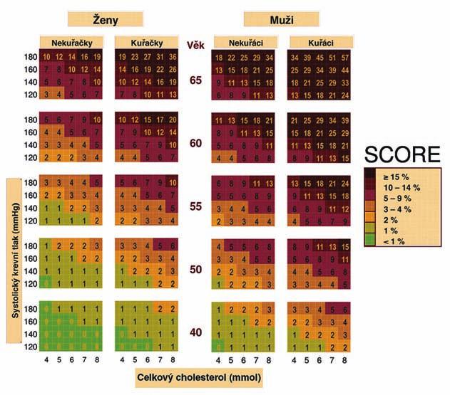 Desetileté riziko KV onemocnění v české populaci, tabulka založená na koncentraci celkového cholesterolu.
