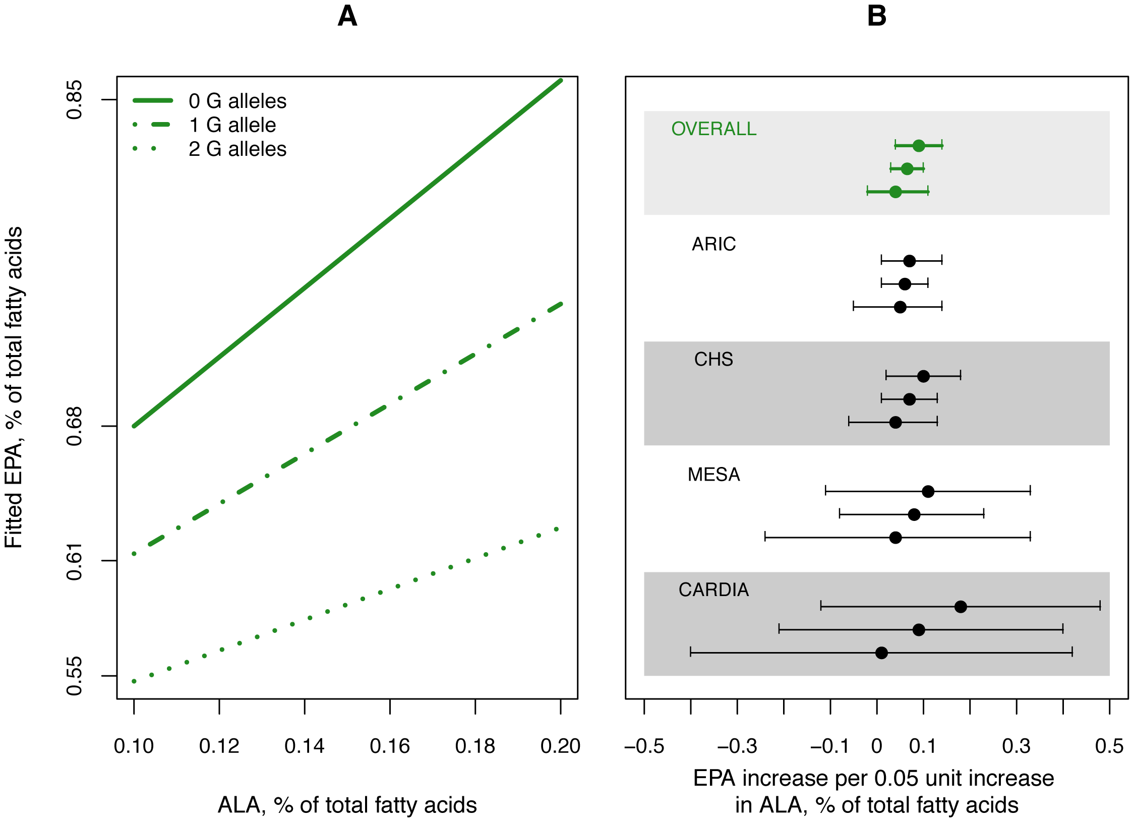 Influence of variation in rs1535 on the estimated association of plasma phospholipid ALA levels with EPA levels.