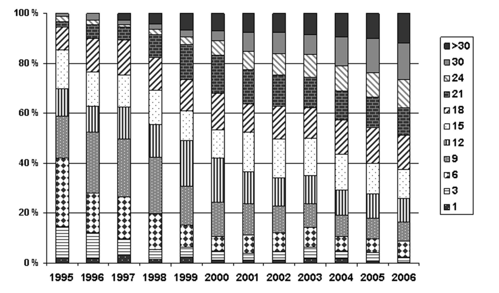 Vekové rozdelenie CF pacientov v rokoch 1995–2006. V roku 1976, pri vzniku centra CF na Slovensku, bolo registrovaných 26 pacientov (priemerný vek 4,7 roka, najstarší mal 13,8 roka). V roku 1995 boli v národnom CF registri údaje o 213 CF pacientoch, z toho 142 dispenzarizovaných a 71 exitovaných. Len 5 (3,5 %) pacientov bolo vo veku nad 18 rokov. V priebehu 12 rokov sa počet pacientov v registri zvýšil na 505. Z 399 dispenzarizovaných pacientov v roku 2006 bolo 187 dospelých (46,9 %). 9 pacientov (2,3 %) malo viac ako 60 rokov.