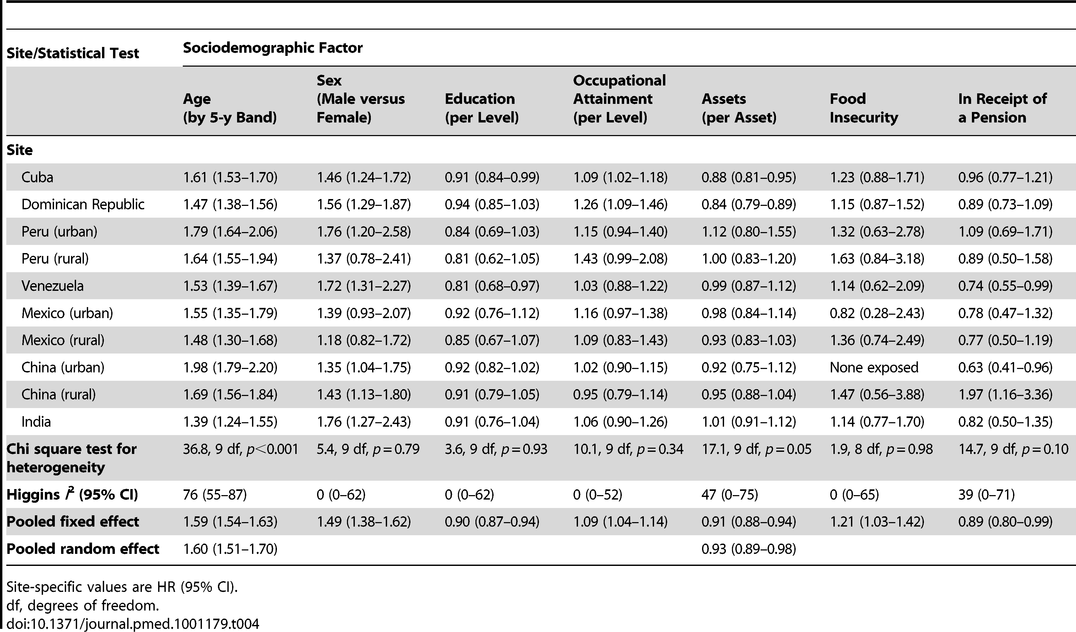 Age- and sex-adjusted hazard ratios for the associations between sociodemographic factors and mortality, by site.