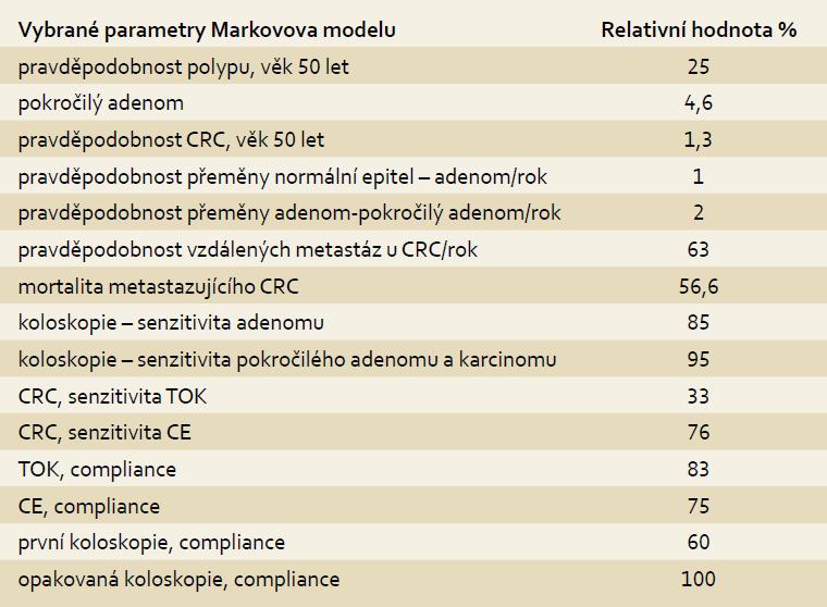 Markovův model v domácí studii. Tab. 4. Markov model in an internal study.