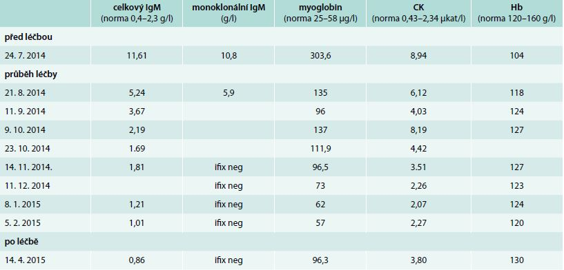 Vývoj laboratorních parametrů před léčbou a v průběhu 8 aplikací chemoterapie v režimu rituximab, cyklofosfamid a dexametazon