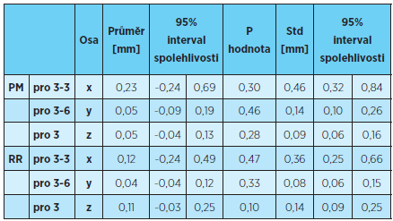 Hodnoty rozdílů opakovaných měření