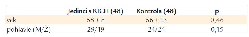 Demografická charakteristika jedincov s KICH a kontrolného súboru.