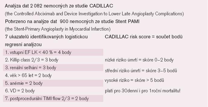 Bodovací systém pro prognózu po primární PCI (tzv. CADILLAC risk score) [44].