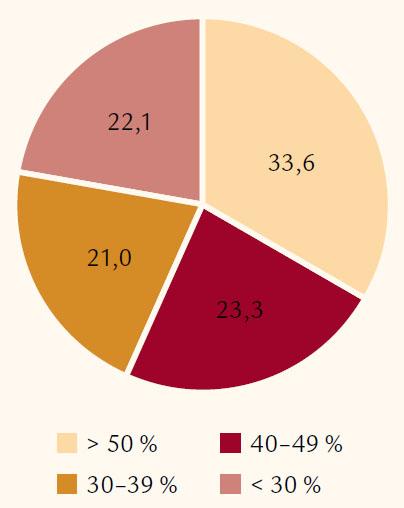 Rozdelenie pacientov podľa dostupných hodnôt ejekčnej frakcie ľavej komory v % (100 % = 601 údajov).