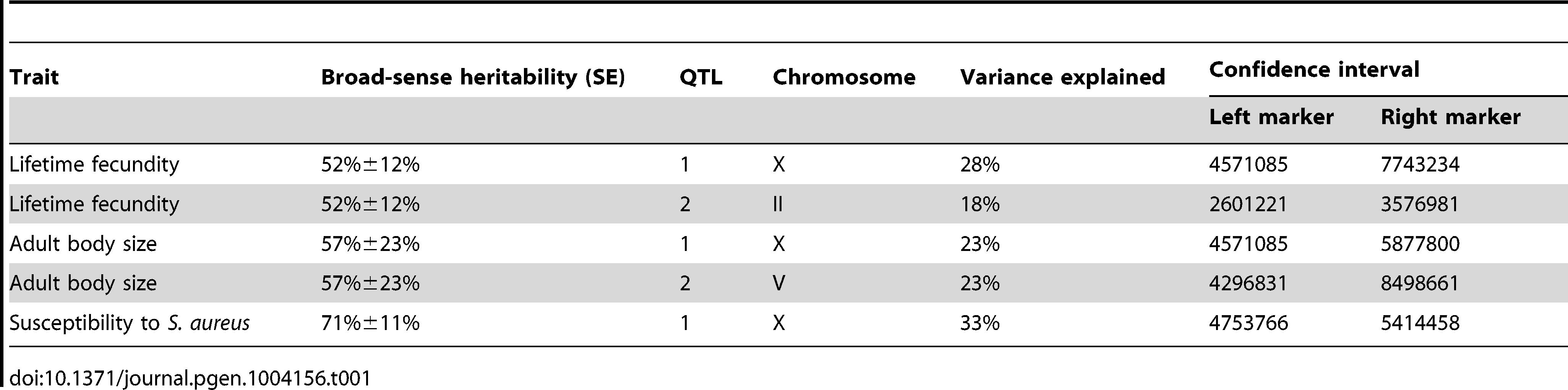 Attributes for all significant quantitative trait loci are described.