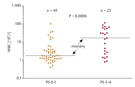 Performance status (PS) dle ECOG [19] a počty leukocytů.