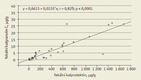 Korelace fekálních hladin kalprotektinu a kalgranulinu C. Graph 1. Correlation of fecal levels of calprotectin and calgranulin C.