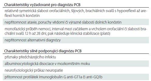 Diagnostická kritéria faryngo-cerviko-brachiální varianty (PCB) Guillain- Barrého syndromu [2].