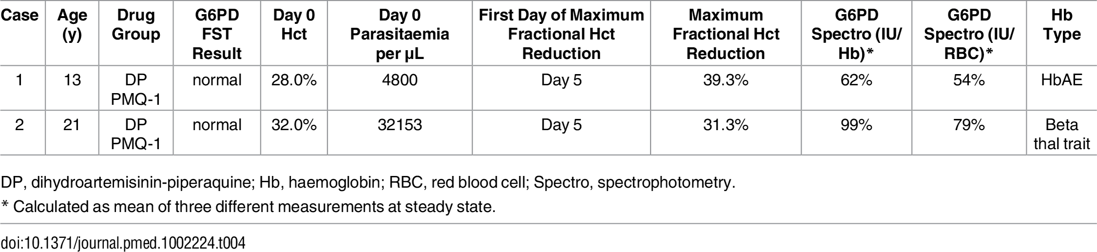 Characteristics of two G6PD heterozygous participants who required transfusion.