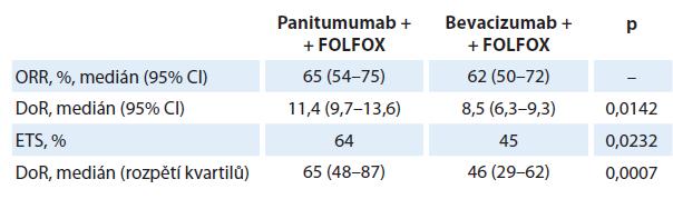 Hodnocení časné regrese, hloubky a trvání léčebné odpovědi u RAS-wt mCRC pacientů ve studii PEAK.