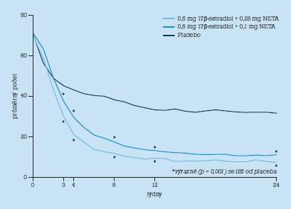 Účinnost ultra-low dose HT na návaly horka.