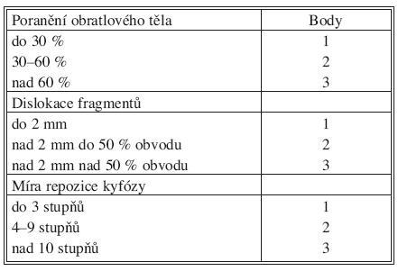 "Schéma 1. ""Load-Sharing Classification"" (LSC)"