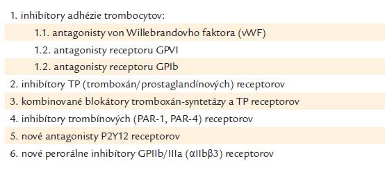 Nové artériové antitrombotiká (nové antitrombocytové lieky).