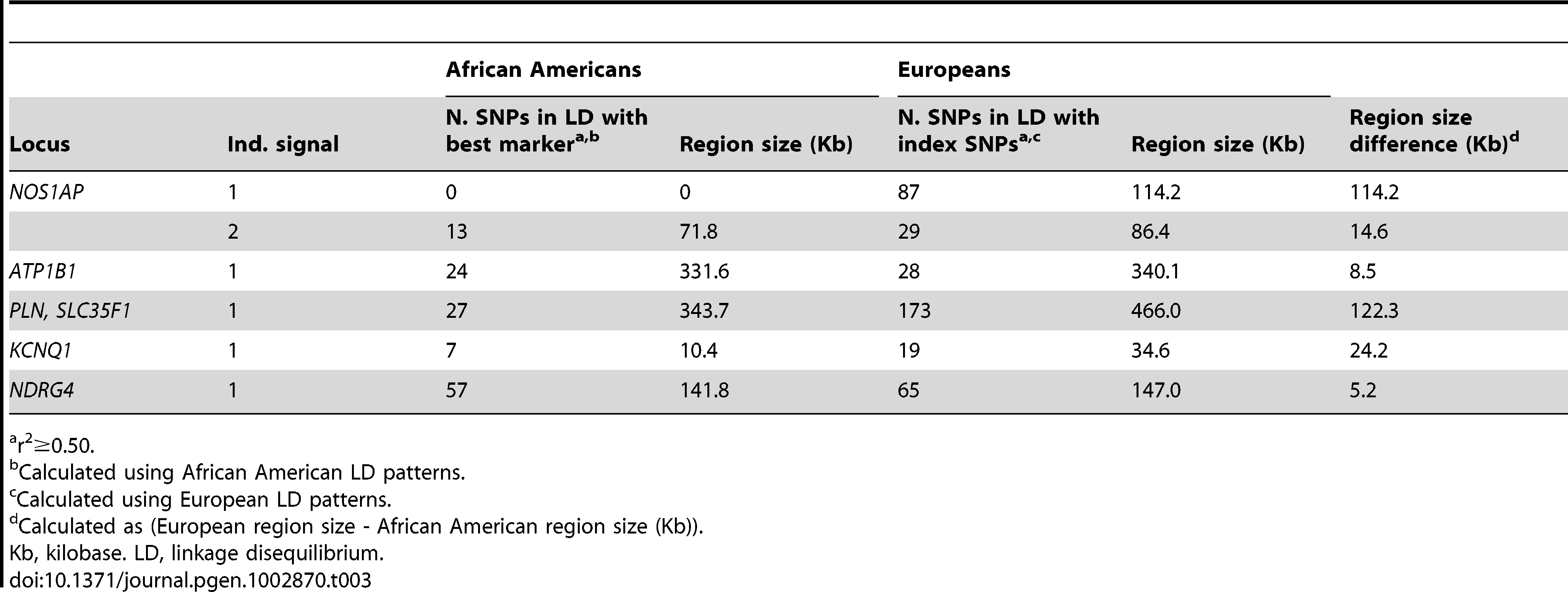 Comparison of linkage disequilibrium patterns between populations of African and European descent for six previously identified QT loci significantly associated with QT in n=8,644 African American participants.
