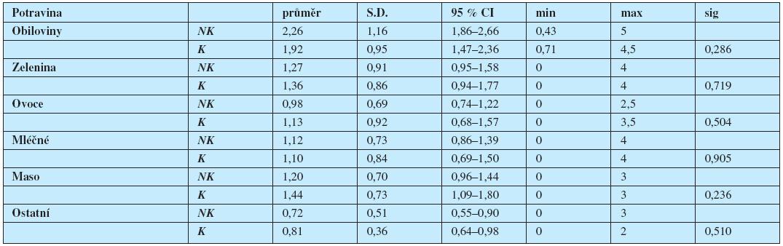 Denní průměrná frekvence (počty porcí) konzumace potravinových skupin nekuřačkami (NK) a kuřačkami (K); údaje z prvního vstupního vyšetření.