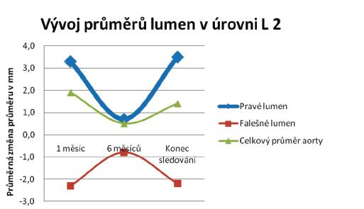 Průměrné změny velikostí jednotlivých lumin v úrovni L 2 Graph 2. Mean changes in the individual lumen sizes at the level of L 2