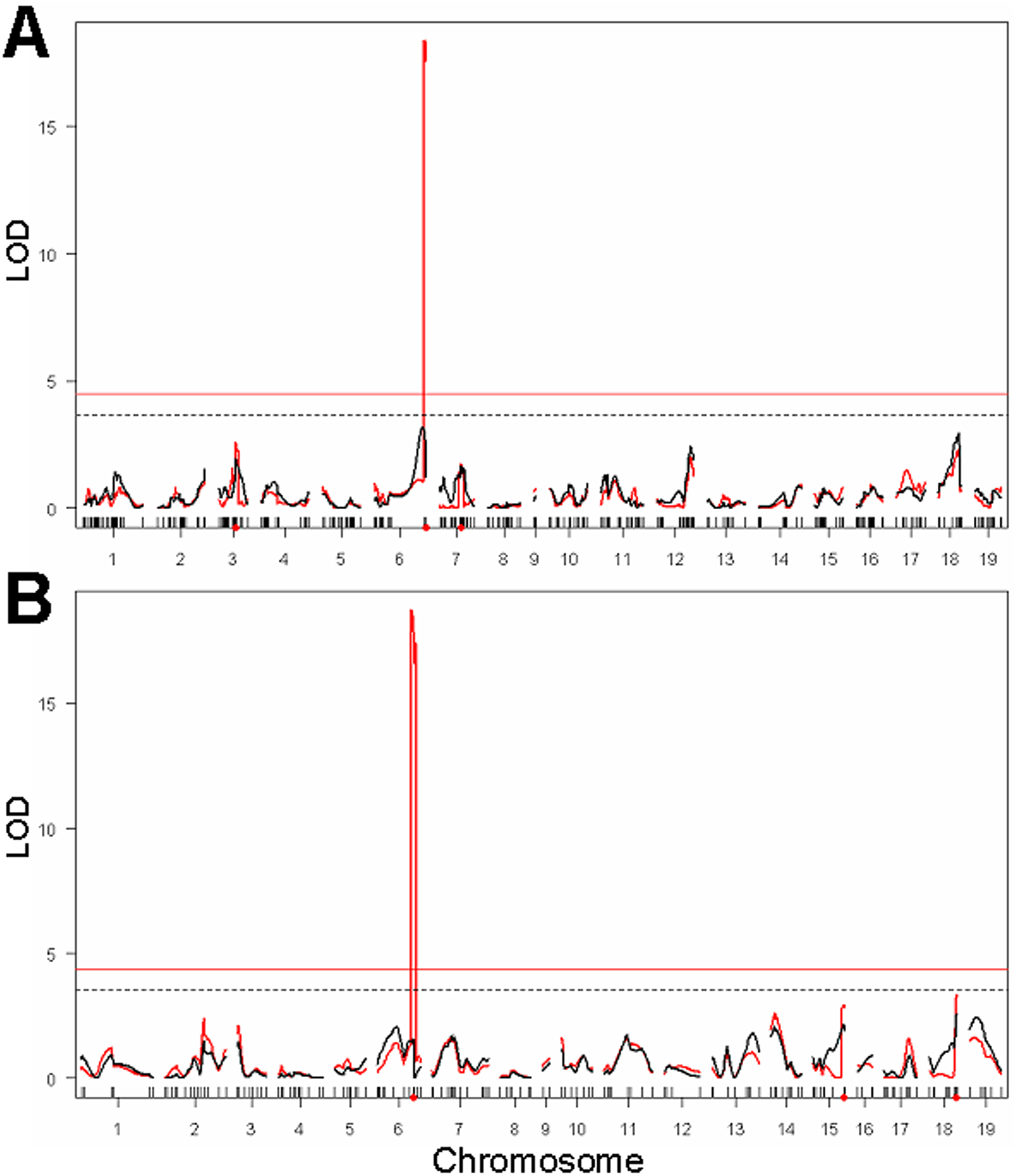 Genome-wide genetic linkage analysis of loci affecting urethane-induced lung tumor multiplicity.
