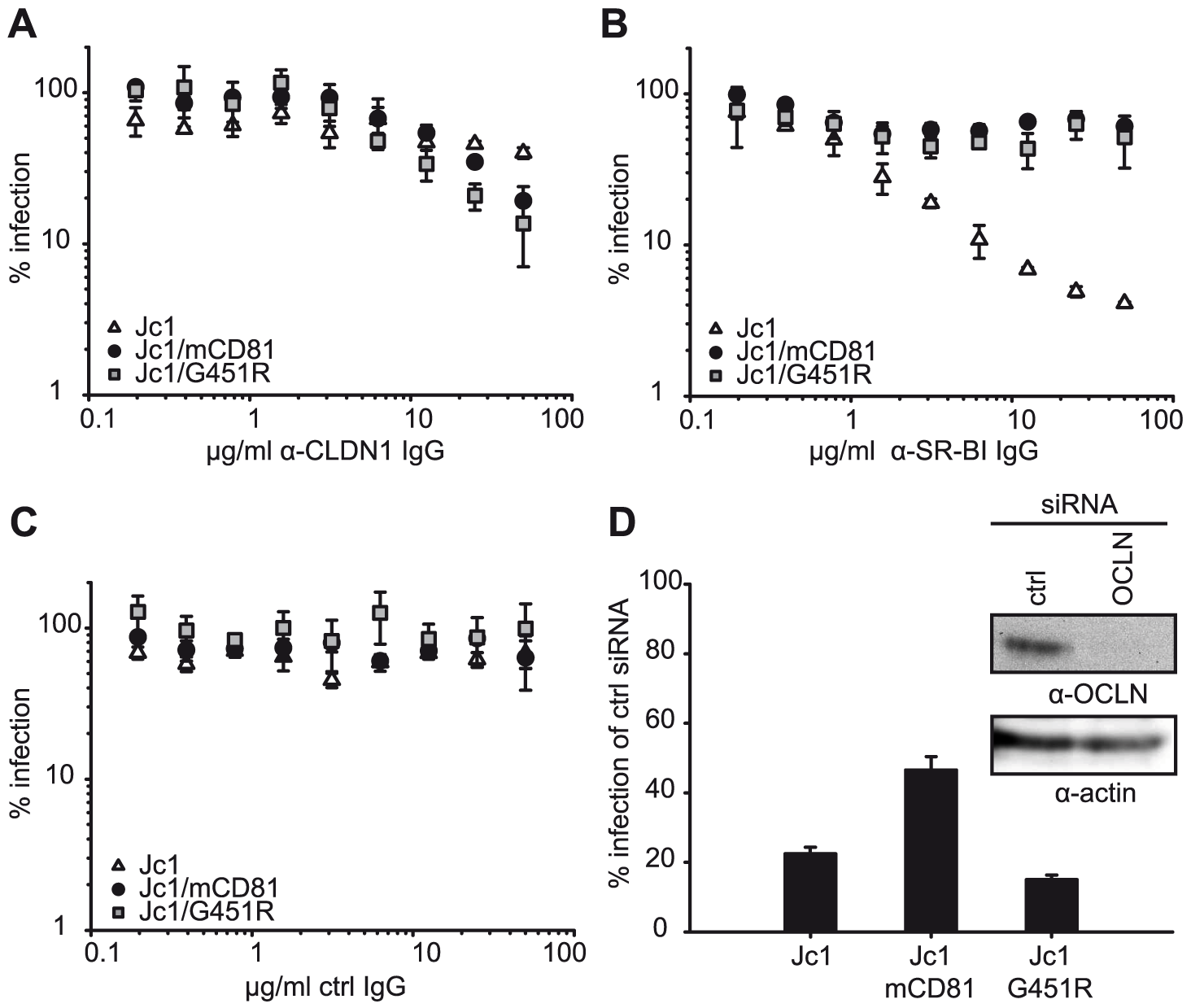 Dependence of wildtype and mutant HCV on SR-BI, CLDN1 and OCLN.