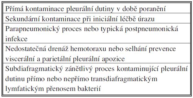 Patogeneze poúrazového empyému hrudníku