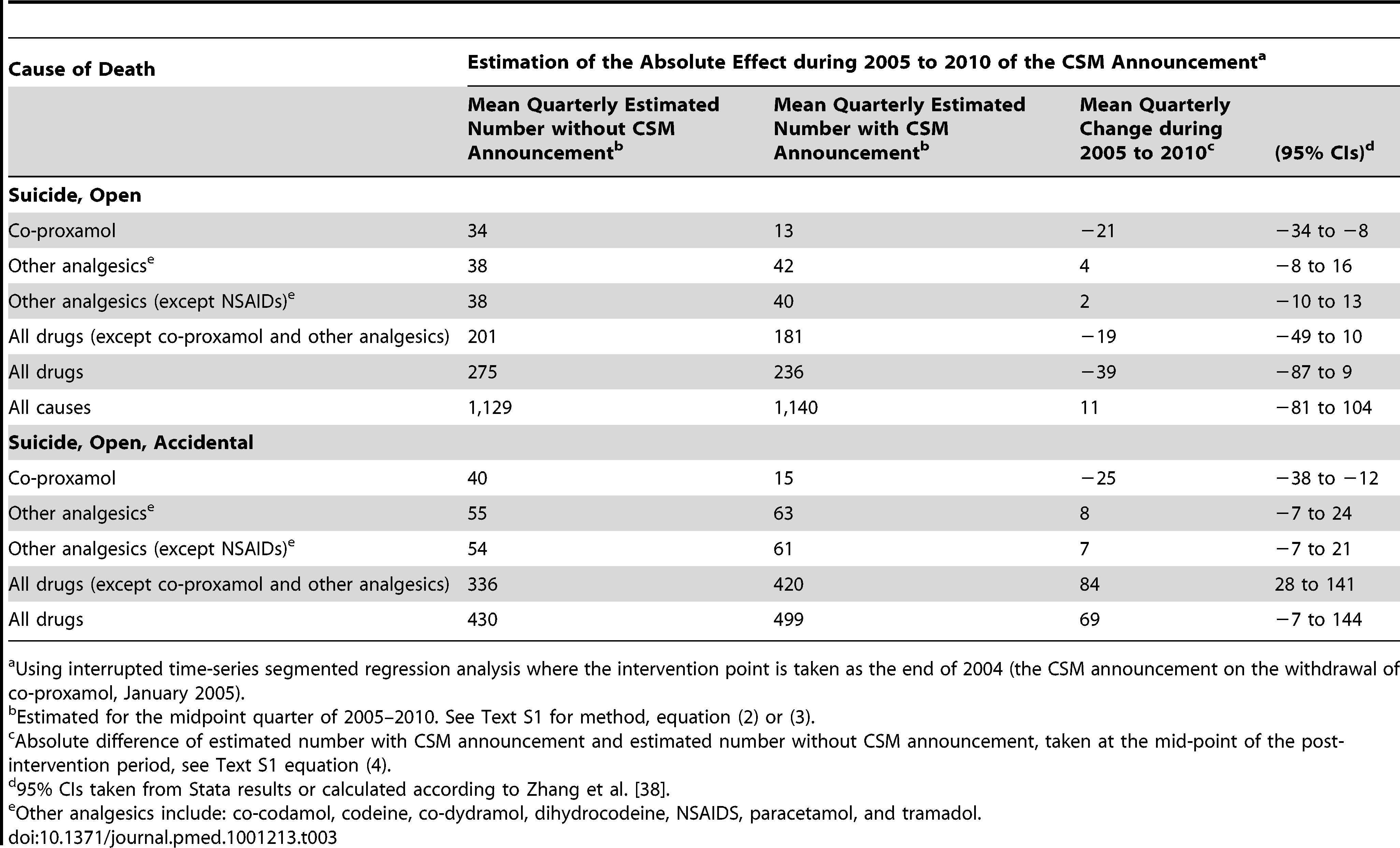 Changes in poisoning deaths involving co-proxamol, other analgesics, and all drugs, in England and Wales, 1998–2010, associated with the Committee on Safety of Medicines (CSM) announcement in January 2005.