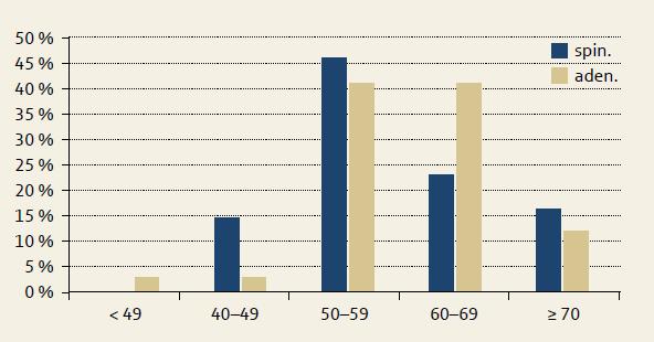 Karcinom jícnu dle histologických typů – věková struktura. Graph 1. Oesophageal carcinoma by histological type – age structure.