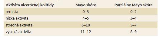 Hodnotenie výsledku Mayo skóre. Tab.4. Evaluation of the Mayo Score results.