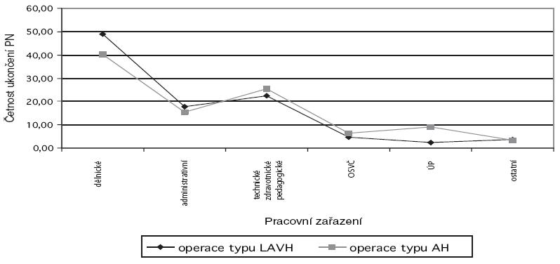Profese a typy operace v procentech