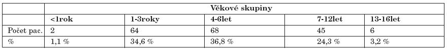 Věkové složení souboru pacientů.